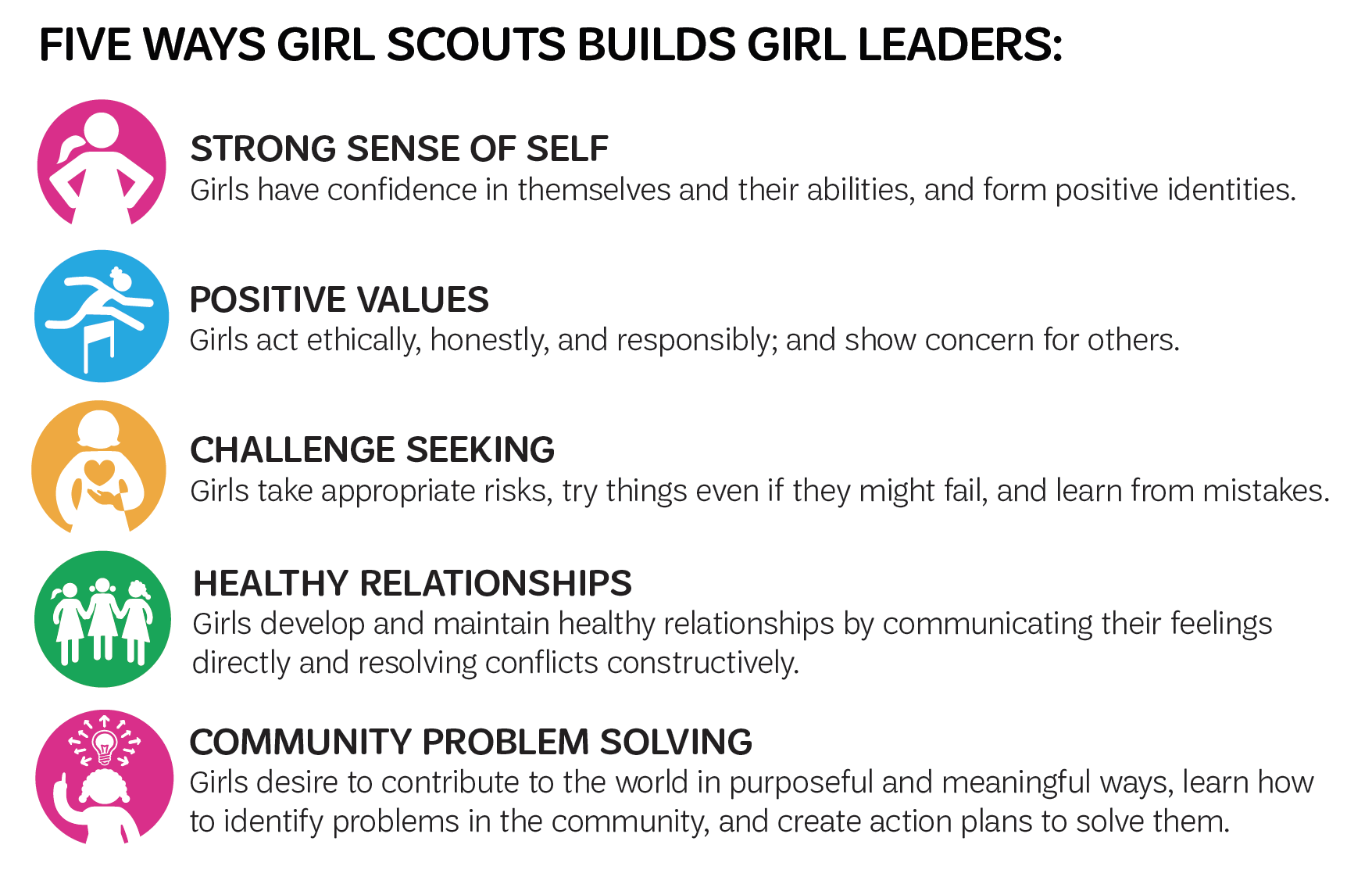 Girl scouts builds leaders